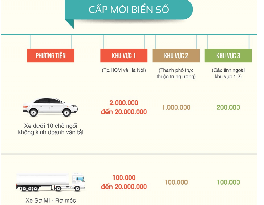 Chi phí đổi biển số xe ô tô