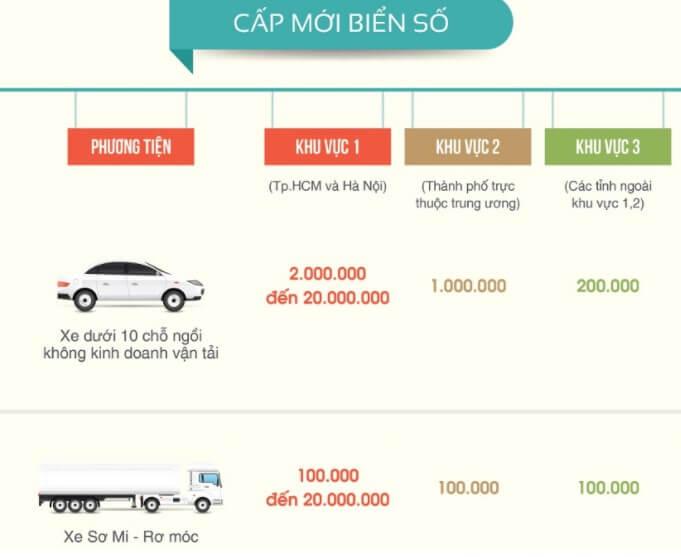 Phí đăng ký xe ô tô